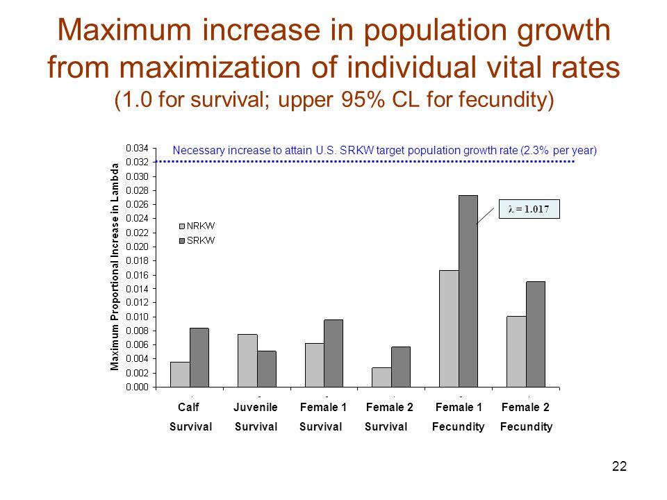 22 Maximum increase in population growth from maximization of individual vital rates (1.0 for survival; upper 95% CL for fecundity) Calf Juvenile Fema