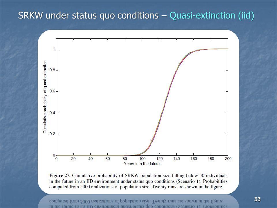 33 SRKW under status quo conditions – Quasi-extinction (iid)