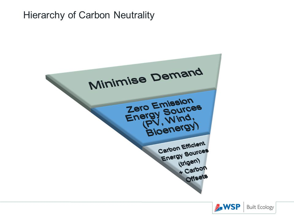 Hierarchy of Carbon Neutrality