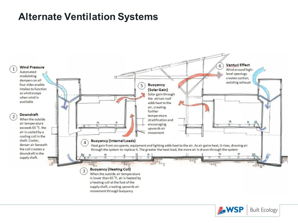 Alternate Ventilation Systems