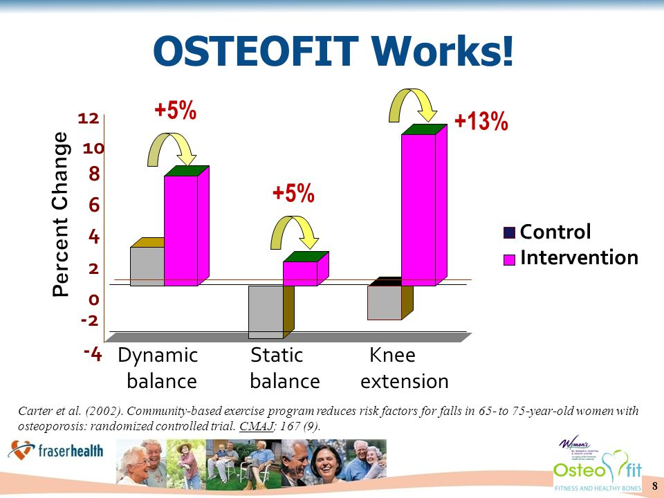 8 Carter et al. (2002). Community-based exercise program reduces risk factors for falls in 65- to 75-year-old women with osteoporosis: randomized cont