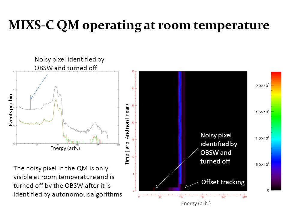 MIXS-C QM operating at room temperature Offset tracking Noisy pixel identified by OBSW and turned off Energy (arb.) Time ( arb.