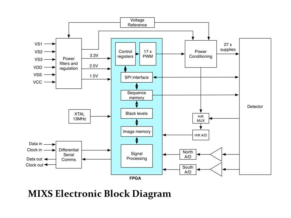 MIXS Electronic Block Diagram