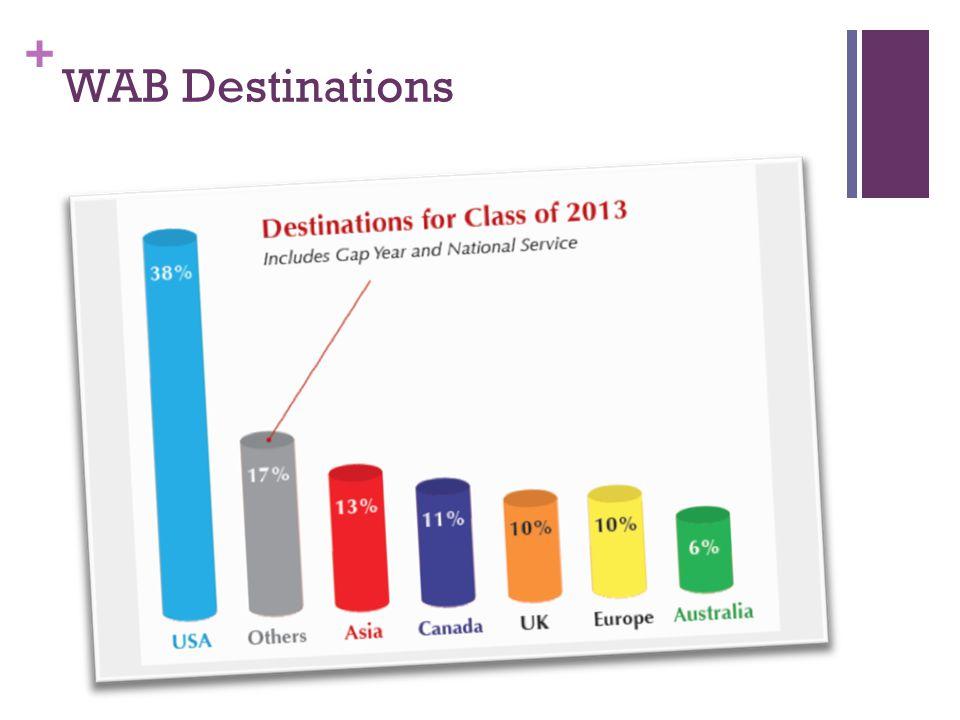 + WAB Destinations