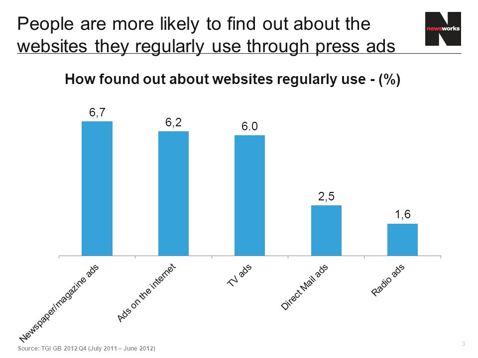 3 People are more likely to find out about the websites they regularly use through press ads Source: TGI GB 2012 Q4 (July 2011 – June 2012)