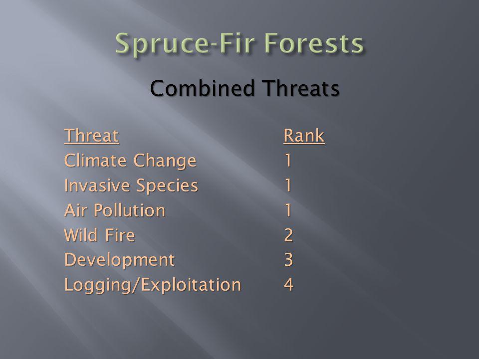 Threat Climate Change Invasive Species Air Pollution Wild Fire DevelopmentLogging/ExploitationRank111234 Combined Threats