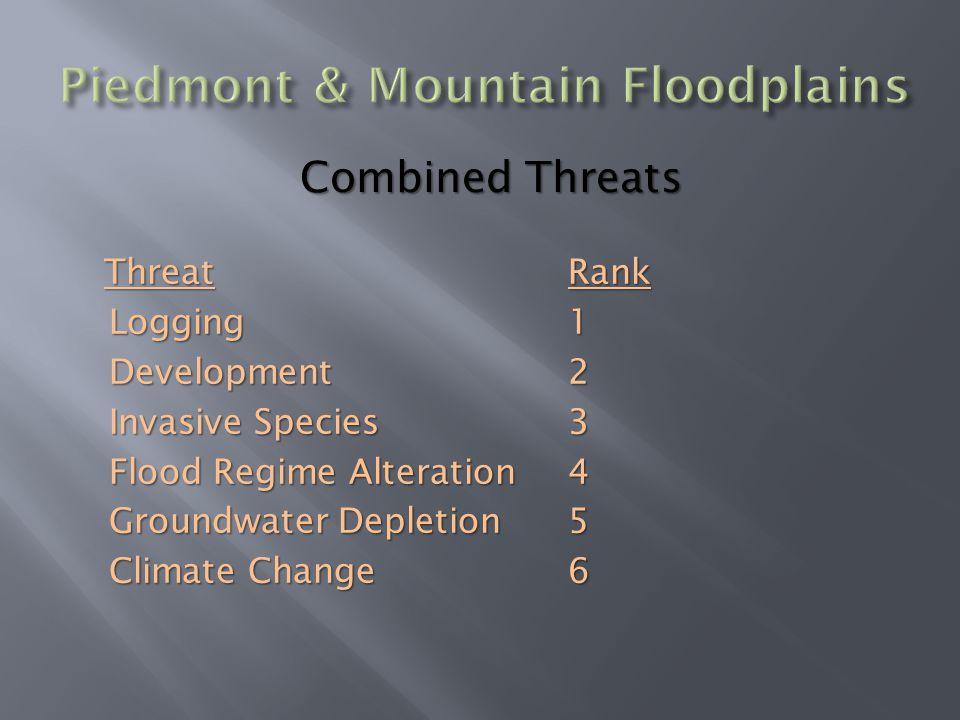 ThreatLoggingDevelopment Invasive Species Flood Regime Alteration Groundwater Depletion Climate Change Rank123456 Combined Threats