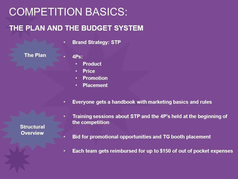 COMPETITION BASICS: Brand Strategy: STP 4Ps: Product Price Promotion Placement The Plan Structural Overview Everyone gets a handbook with marketing basics and rules Training sessions about STP and the 4P's held at the beginning of the competition Bid for promotional opportunities and TG booth placement Each team gets reimbursed for up to $150 of out of pocket expenses THE PLAN AND THE BUDGET SYSTEM