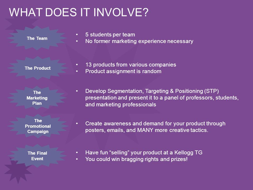 WHAT DOES IT INVOLVE? The Team 5 students per team No former marketing experience necessary 13 products from various companies Product assignment is r