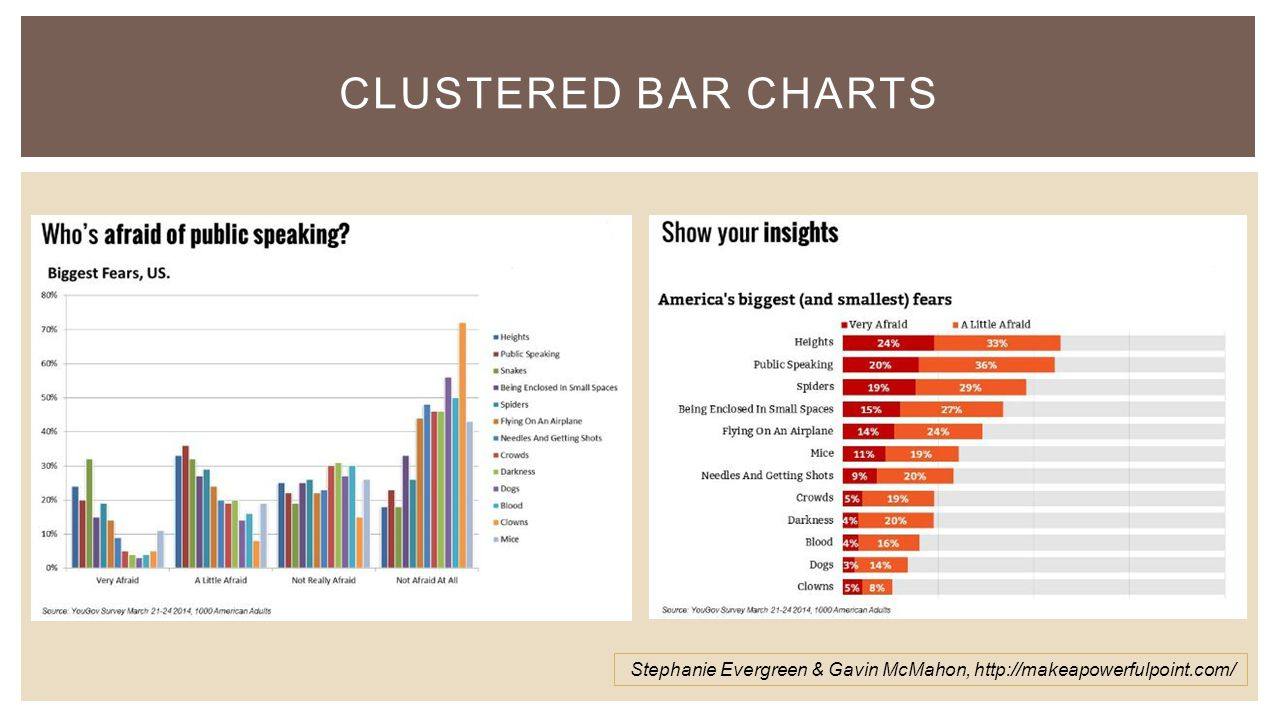 CLUSTERED BAR CHARTS Stephanie Evergreen & Gavin McMahon, http://makeapowerfulpoint.com/