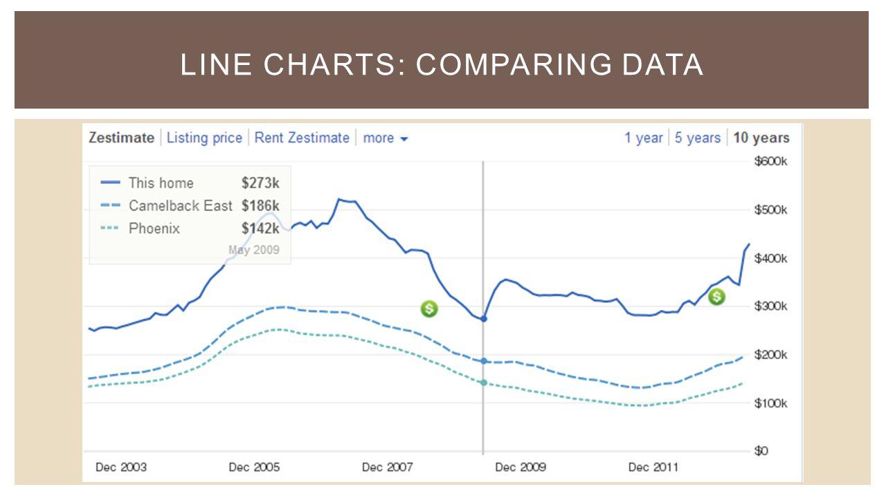 LINE CHARTS: COMPARING DATA