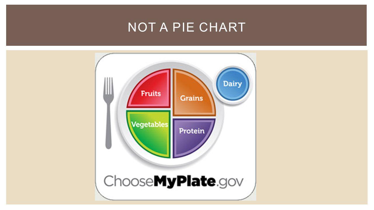 NOT A PIE CHART