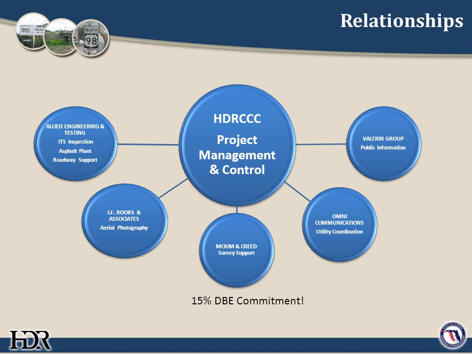 Relationships HDRCCC Project Management & Control ALLIED ENGINEERING & TESTING ITS Inspection Asphalt Plant Roadway Support VALERIN GROUP Public Information I.F.