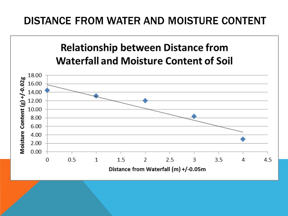 DISTANCE FROM WATER AND MOISTURE CONTENT