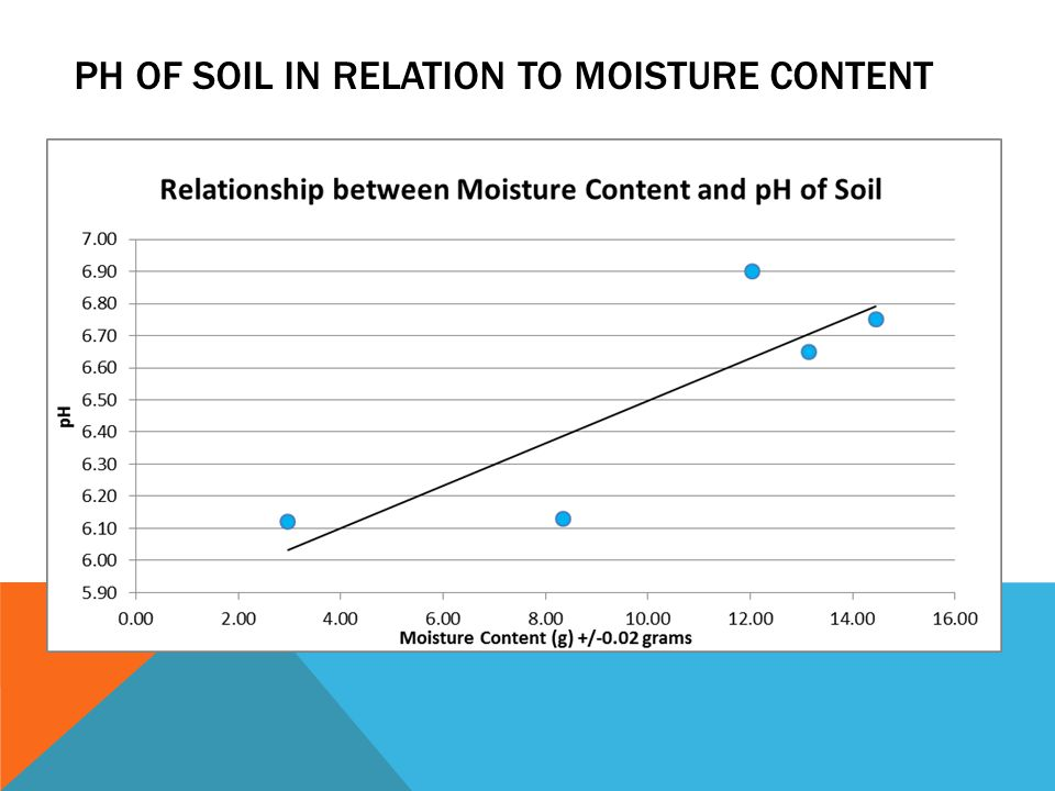 PH OF SOIL IN RELATION TO MOISTURE CONTENT