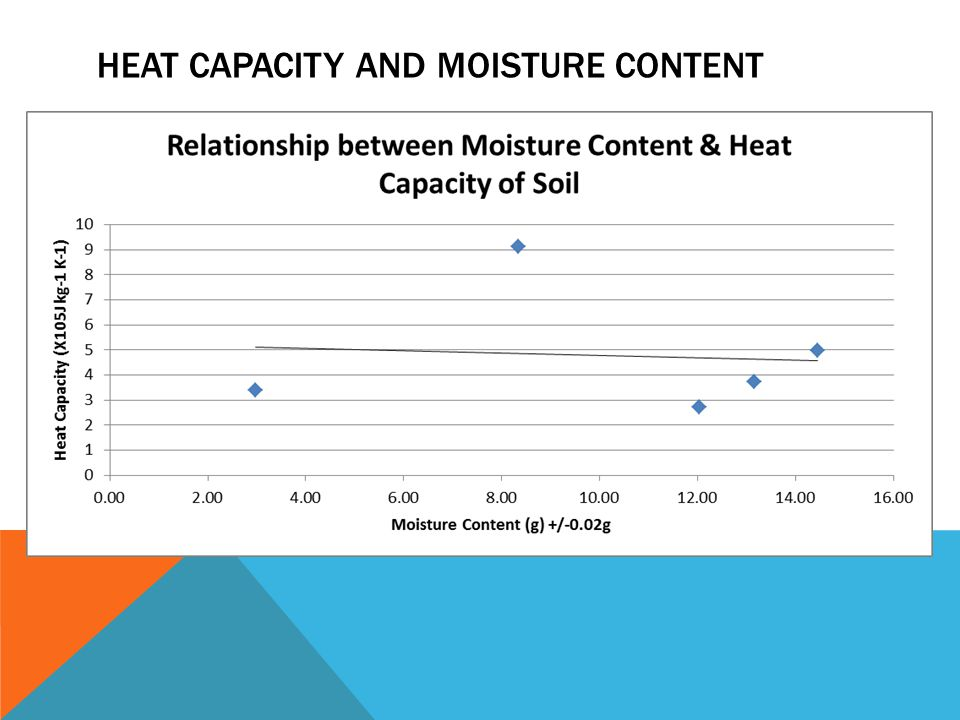 HEAT CAPACITY AND MOISTURE CONTENT