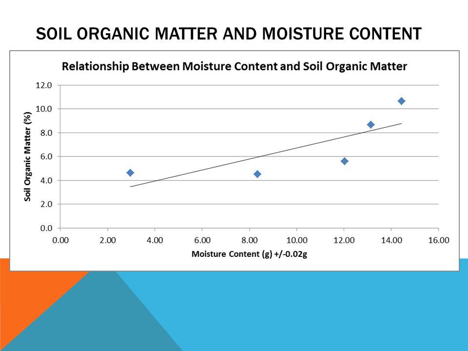 SOIL ORGANIC MATTER AND MOISTURE CONTENT