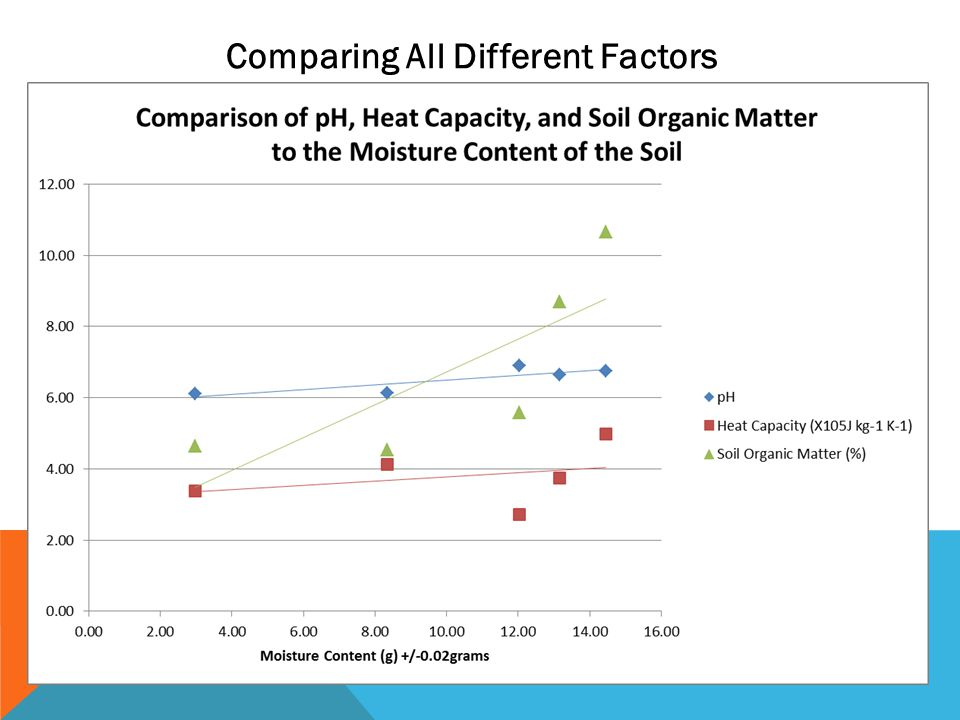 OUR CONCLUSIONS Increase Moisture Content towards Waterfall Both pH and Soil Organic Matter increased, whereas Heat Capacity decreased Inverse Relationship Direct relationship between pH and Soil Organic Matter