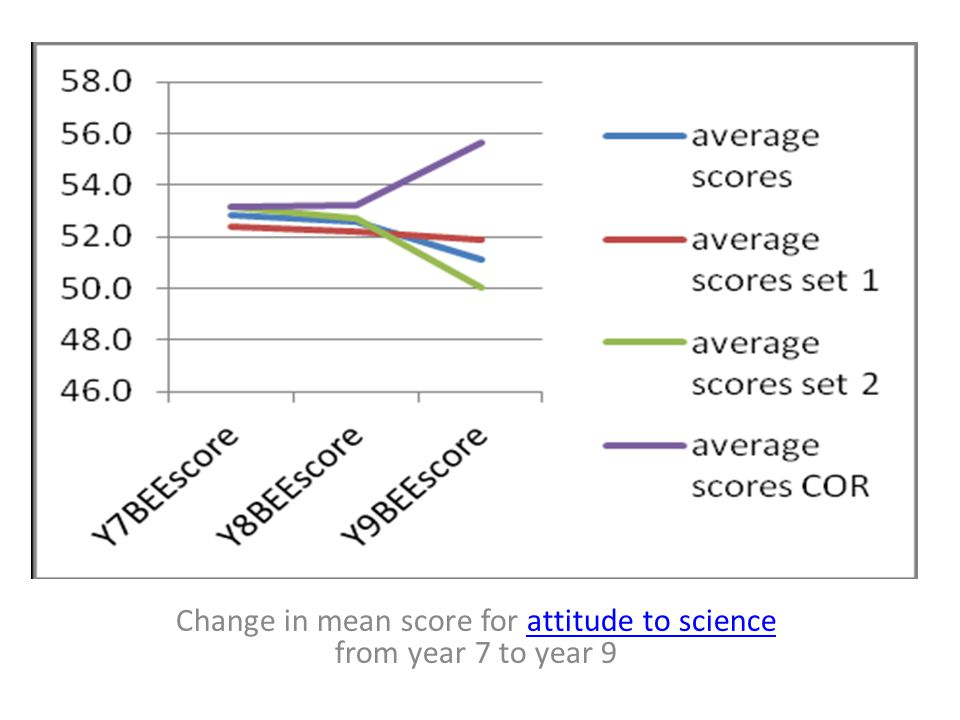 Change in mean score for attitude to science from year 7 to year 9attitude to science