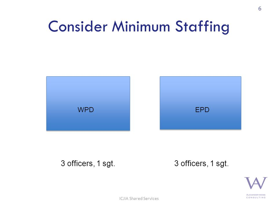 Consider Minimum Staffing 6 3 officers, 1 sgt. WPDEPD ICJIA Shared Services