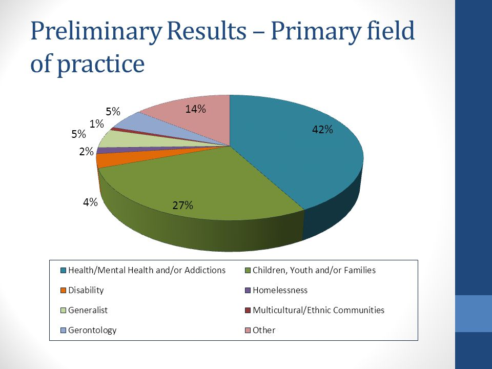 Preliminary Results – Primary field of practice