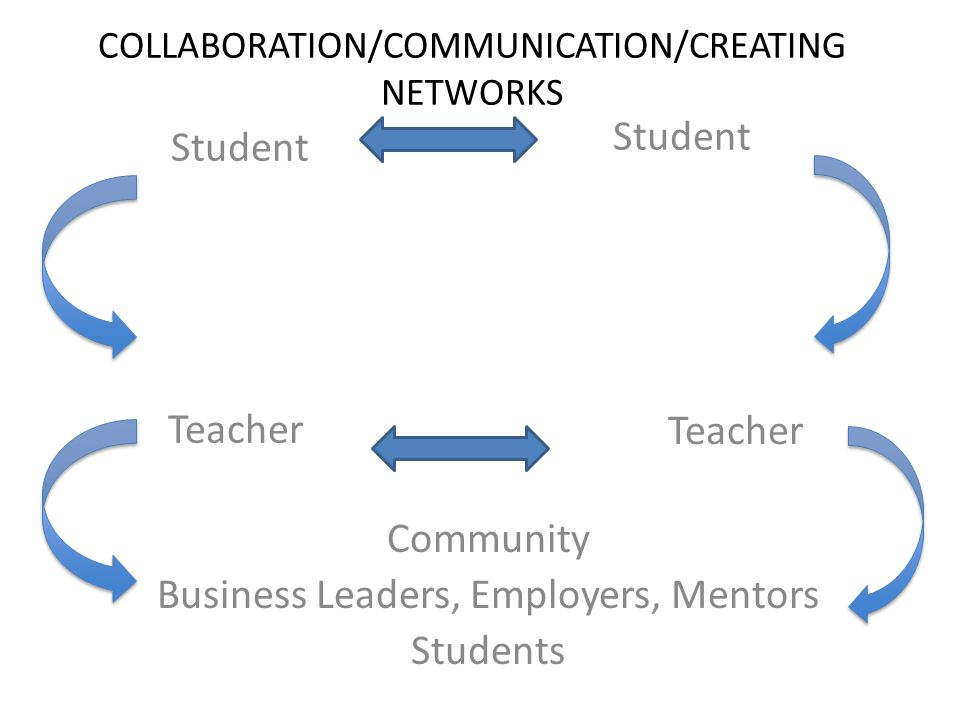 COLLABORATION/COMMUNICATION/CREATING NETWORKS Student Teacher Community Business Leaders, Employers, Mentors Students