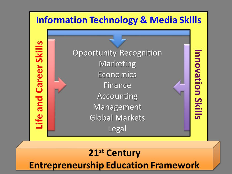 Opportunity Recognition MarketingEconomicsFinanceAccountingManagement Global Markets Legal Information Technology & Media Skills Life and Career Skills Innovation Skills 21 st Century Entrepreneurship Education Framework 21 st Century Entrepreneurship Education Framework
