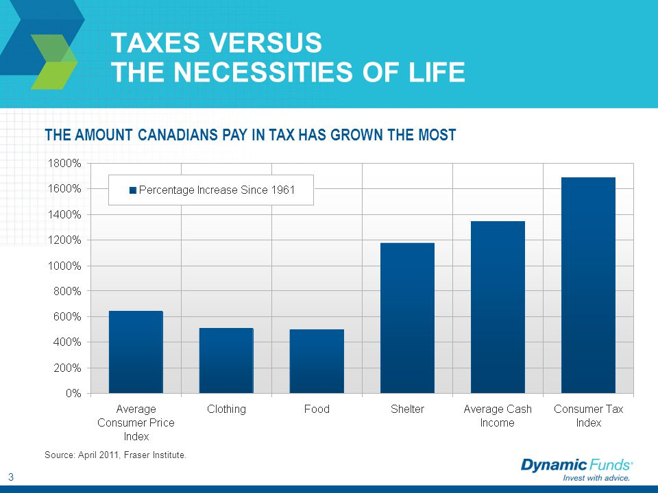 3 TAXES VERSUS THE NECESSITIES OF LIFE THE AMOUNT CANADIANS PAY IN TAX HAS GROWN THE MOST Source: April 2011, Fraser Institute.
