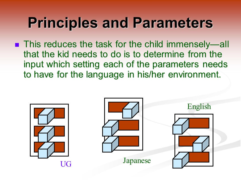 This reduces the task for the child immensely—all that the kid needs to do is to determine from the input which setting each of the parameters needs to have for the language in his/her environment.
