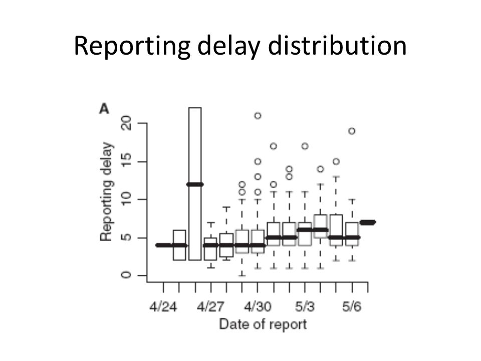 Reporting delay distribution