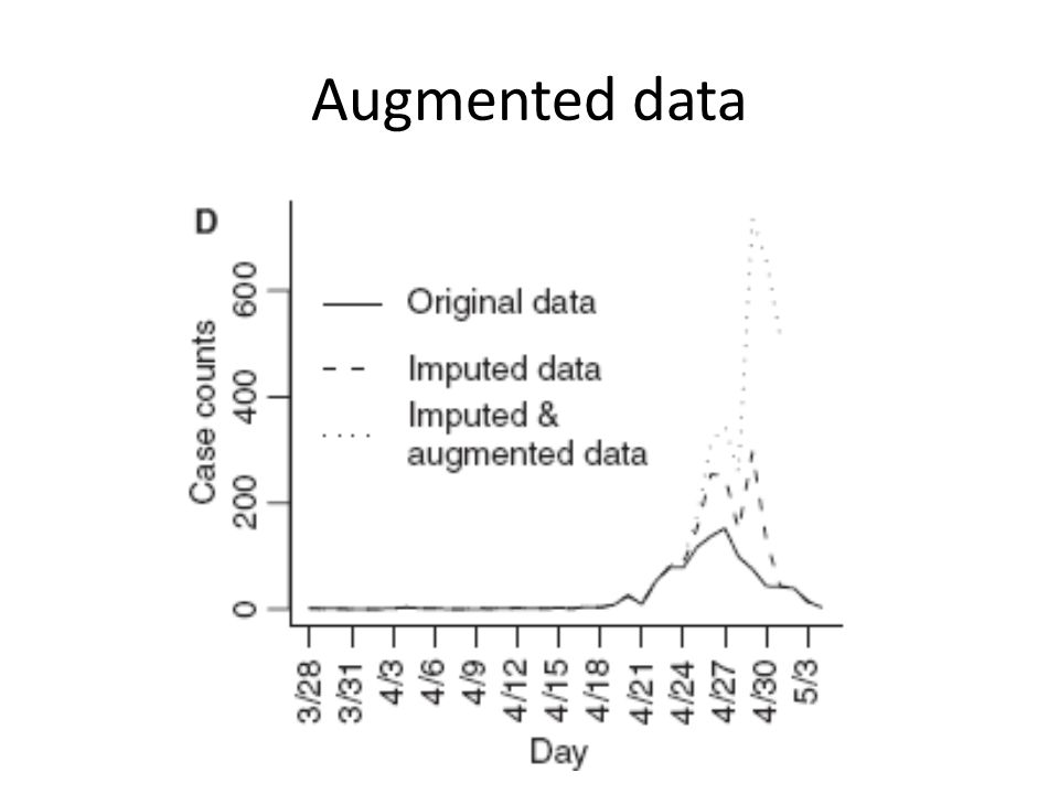 Augmented data