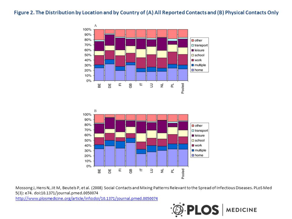 Figure 2. The Distribution by Location and by Country of (A) All Reported Contacts and (B) Physical Contacts Only Mossong J, Hens N, Jit M, Beutels P,