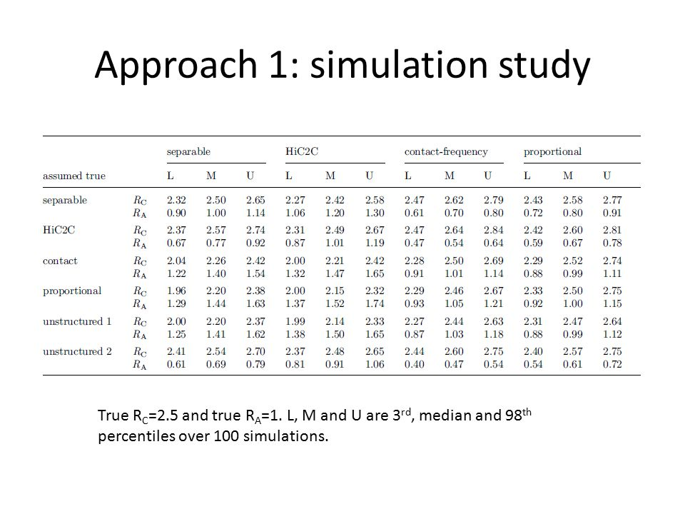Approach 1: simulation study True R C =2.5 and true R A =1.