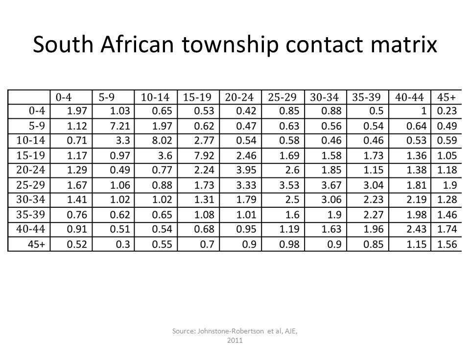 South African township contact matrix Source: Johnstone-Robertson et al, AJE, 2011