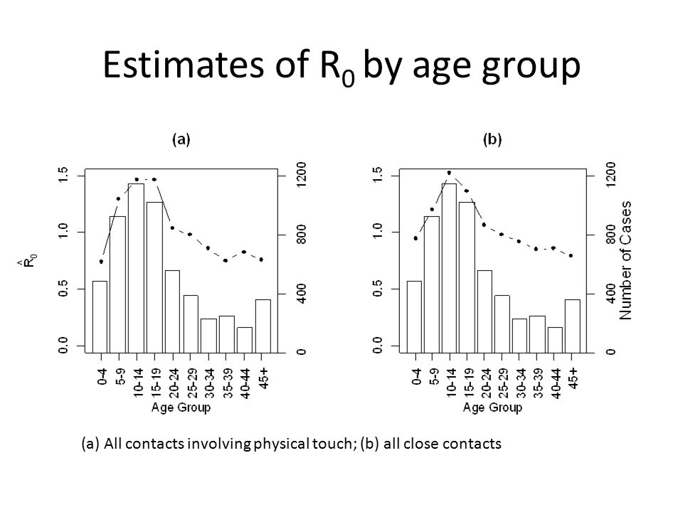 Estimates of R 0 by age group (a) All contacts involving physical touch; (b) all close contacts
