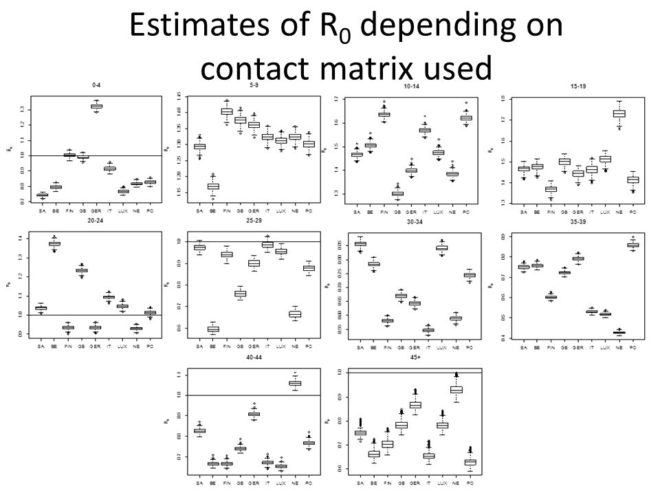 Estimates of R 0 depending on contact matrix used