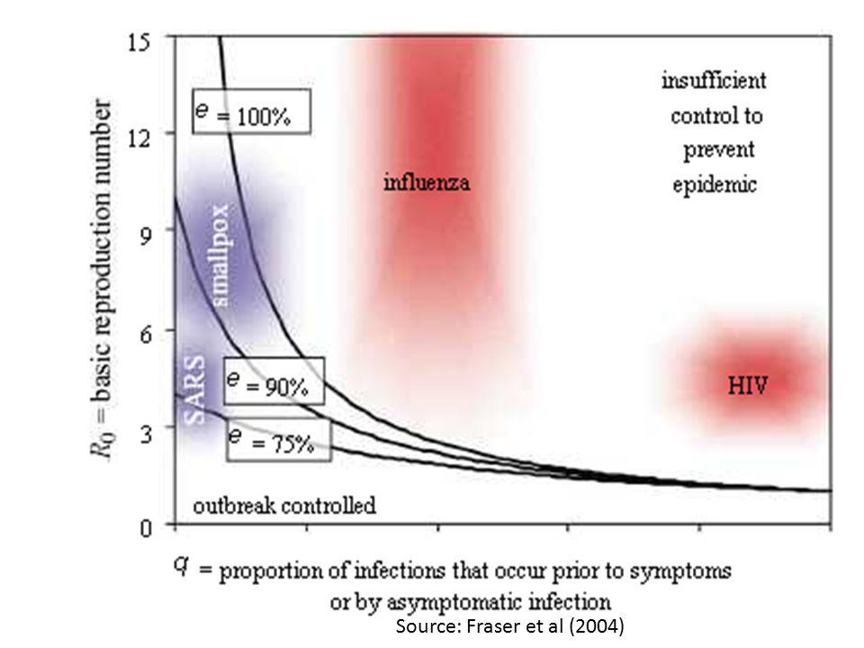 Source: Fraser et al (2004)