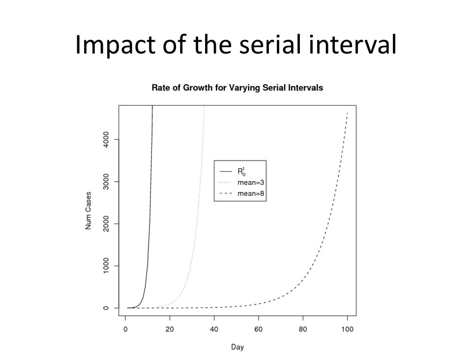 Impact of the serial interval