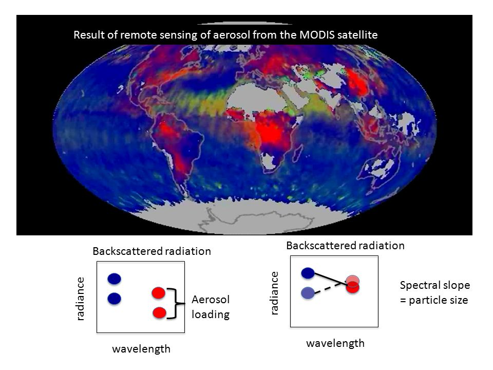 Result of remote sensing of aerosol from the MODIS satellite wavelength radiance Aerosol loading Backscattered radiation wavelength radiance Backscatt