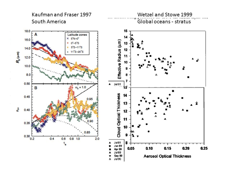 Kaufman and Fraser 1997 South America Wetzel and Stowe 1999 Global oceans - stratus
