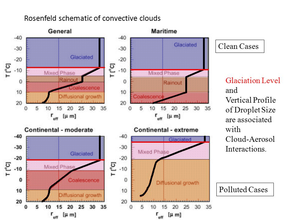 Glaciation Level and Vertical Profile of Droplet Size are associated with Cloud-Aerosol Interactions. Clean Cases Polluted Cases Rosenfeld schematic o