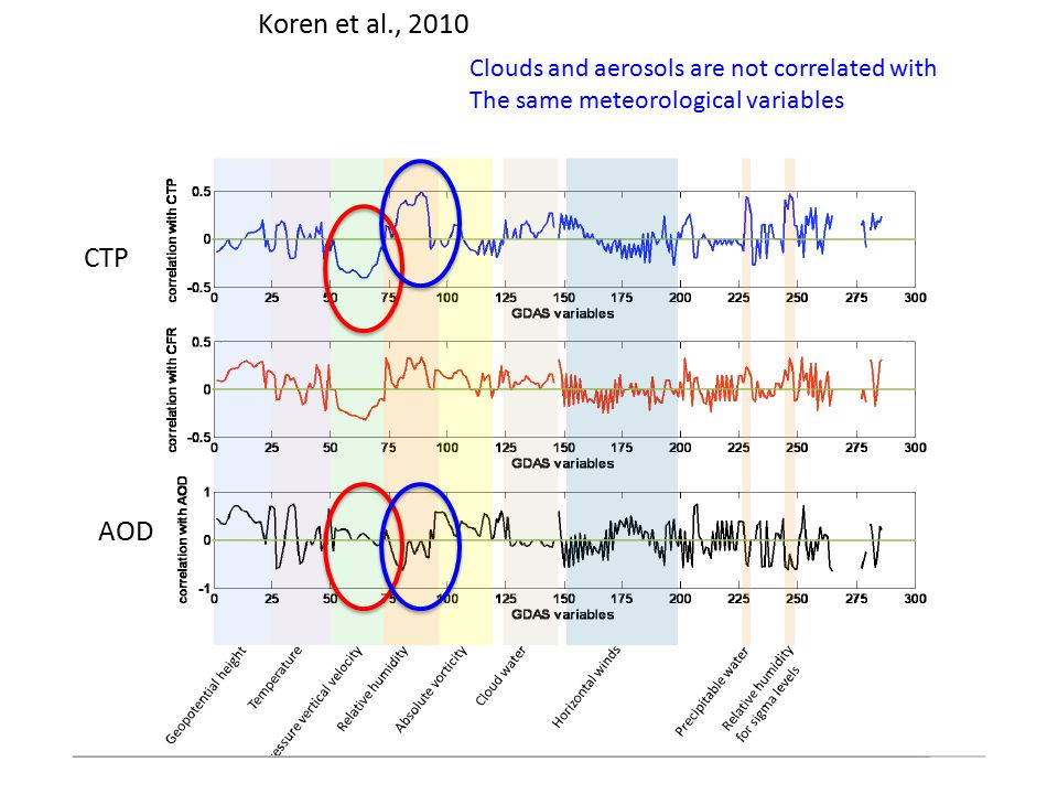 Koren et al., 2010 CTP AOD Clouds and aerosols are not correlated with The same meteorological variables
