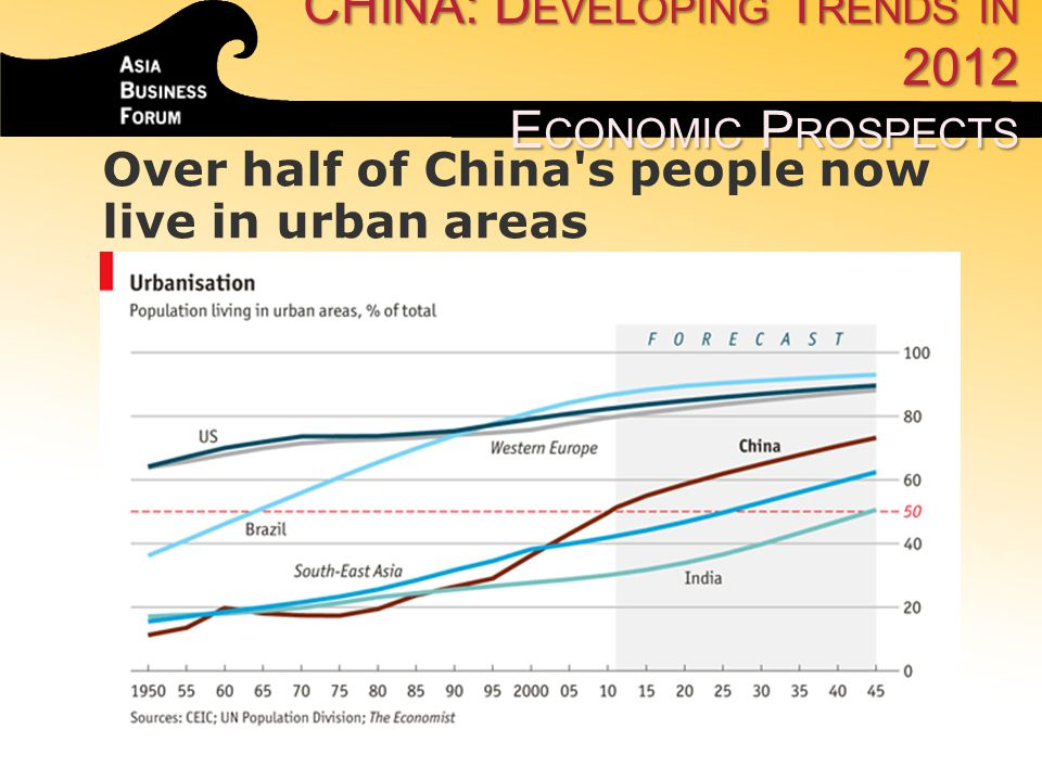 Over half of China's people now live in urban areas CHINA: D EVELOPING T RENDS IN 2012 E CONOMIC P ROSPECTS