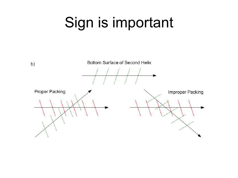 Sign is important