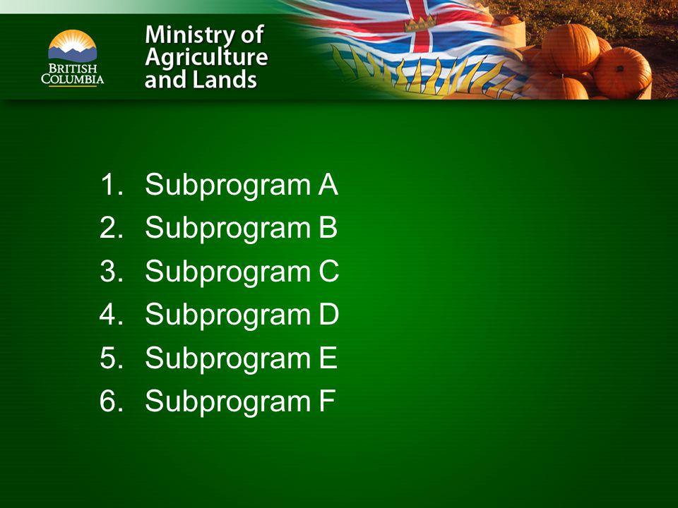 1.Subprogram A 2.Subprogram B 3.Subprogram C 4.Subprogram D 5.Subprogram E 6.Subprogram F