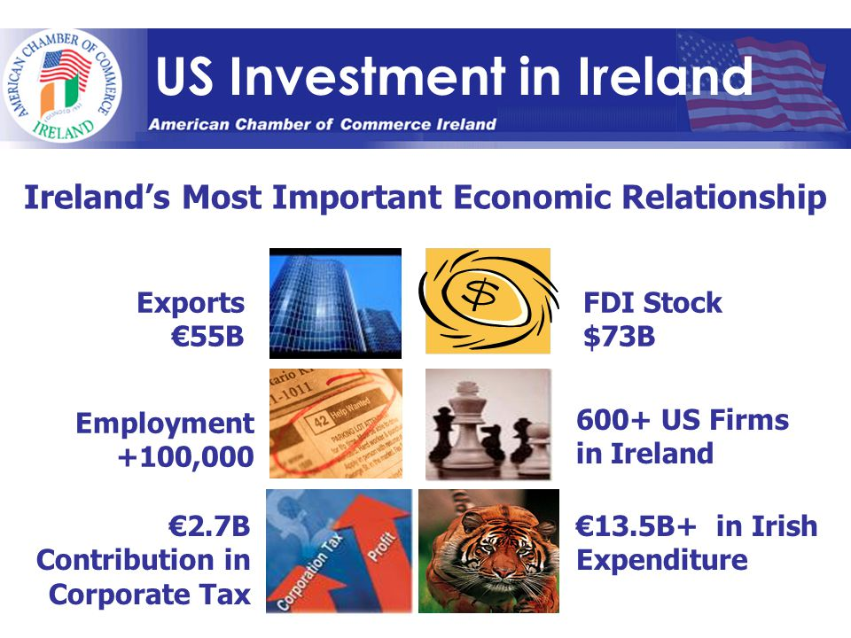 US Investment in Ireland Ireland's Most Important Economic Relationship €2.7B Contribution in Corporate Tax FDI Stock $73B Exports €55B Employment +10