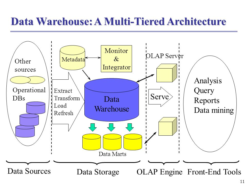 11 Data Warehouse: A Multi-Tiered Architecture Data Warehouse Extract Transform Load Refresh OLAP Engine Analysis Query Reports Data mining Monitor &