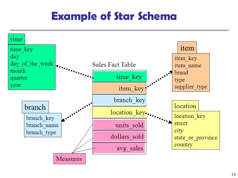 19 Example of Star Schema time_key day day_of_the_week month quarter year time location_key street city state_or_province country location Sales Fact
