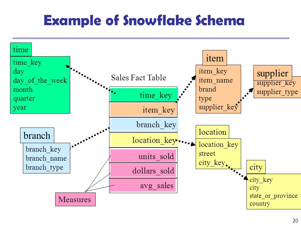20 Example of Snowflake Schema time_key day day_of_the_week month quarter year time location_key street city_key location Sales Fact Table time_key it