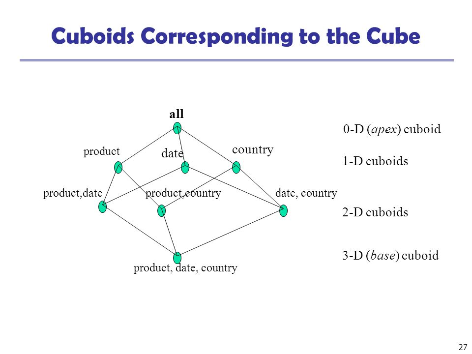 27 Cuboids Corresponding to the Cube all product date country product,dateproduct,countrydate, country product, date, country 0-D (apex) cuboid 1-D cu